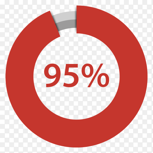 Ninety five percent red gradient pie chart sign on transparent background PNG