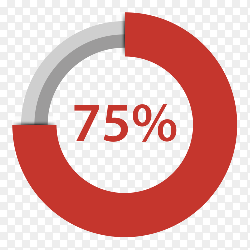 Seventy five percent red gradient pie chart sign on transparent background PNG